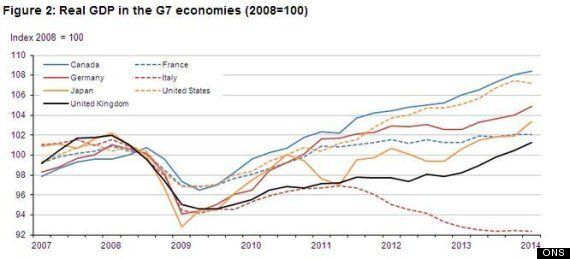 Here's Why George Osborne Shouldn't Brag About The UK Recovery