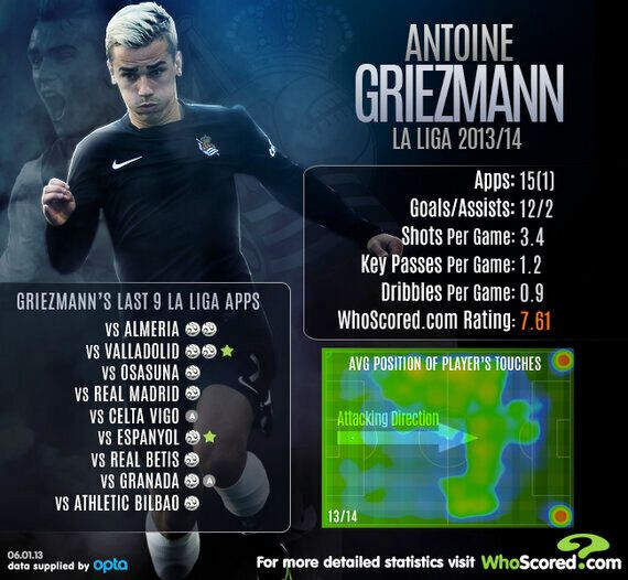 In-Form Griezmann the Catalyst in Sociedad's Recent