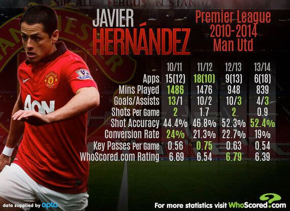 Player Focus: Javier Hernández Must Grasp His Chance to Impress in
