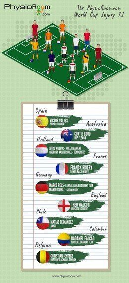 The World Cup Injury