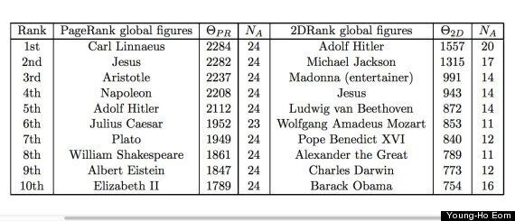 Wikipedia Reveals Most Influential Person In History, No It's Not