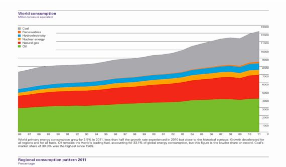 Why the Energy Technology Revolution Hasn't