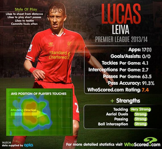Lucas Crucial to Liverpool's Title