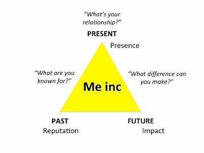 Brand You - How Your Past, Present and Future Combine to Create Your Personal
