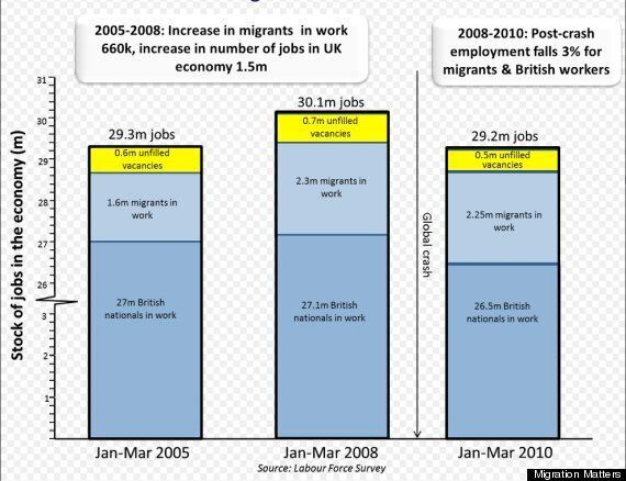 Does Immigration From EU Countries Cause Unemployment In The