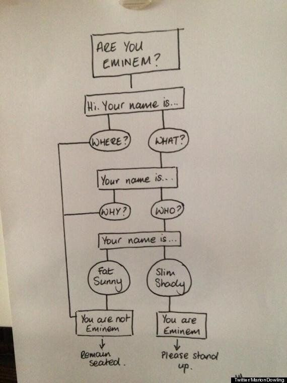 Flowchart: Are You