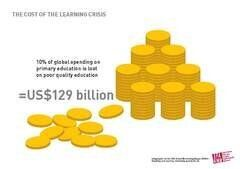 The Global Learning Crisis Is Costing $129Billion a