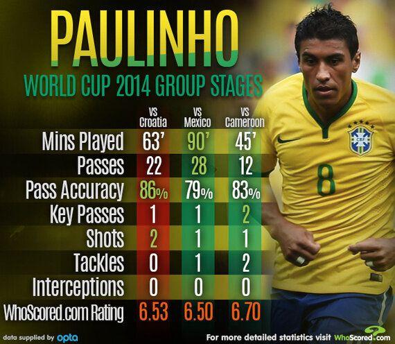 Player Focus: Paulinho's Poor Performances Denting Brazil's World Cup