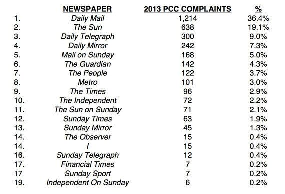 The Table of Statistics the Press Complaints Commission Would Rather You Didn't