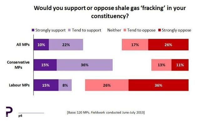Shale Gas Dispute - Not All It's Fracked Up To