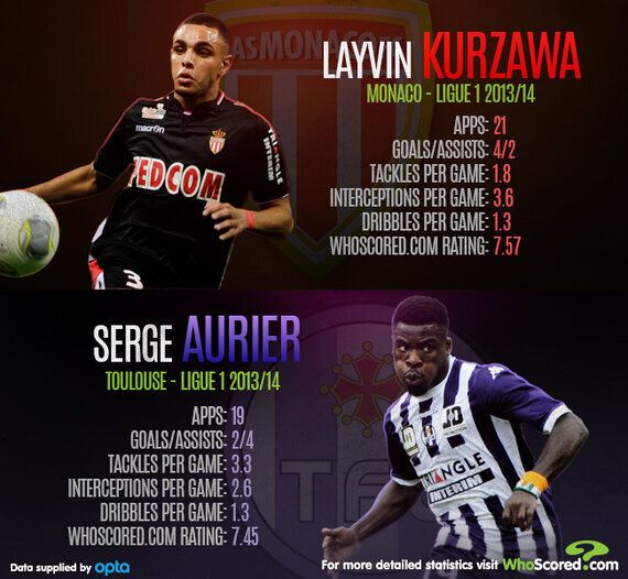 The Best Young Full-Backs in Ligue