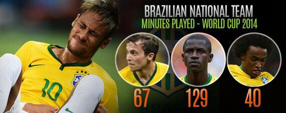 Team Focus: Scolari Should Select Willian as Neymar's