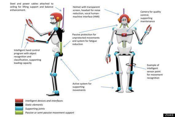 'Robo-Mate' Exoskeleton Could Revolutionise Industry (Again)