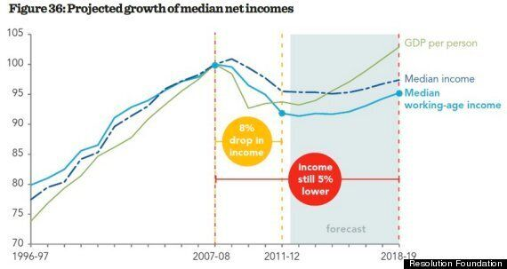 Here Is Why Your Wages Will Be Growing 'Painfully Slowly' In 2015
