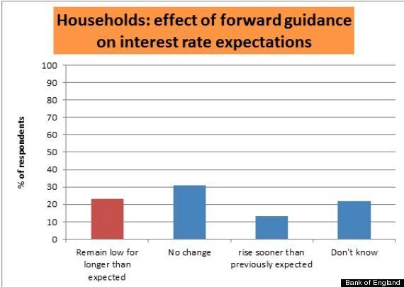 Will Mark Carney's Fuzzy Interest Rate Forward Guidance