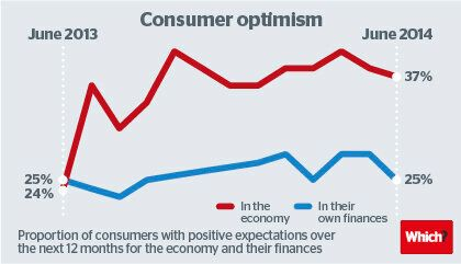 Consumer Outlook: Generally Sunny with Localised