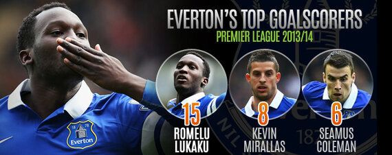 Team Focus: Lack of Summer Investment May Hinder Everton's European