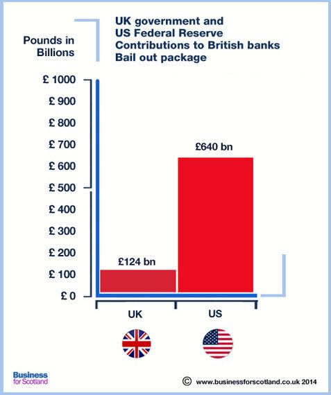 Scotland: Destroying Darling's Bank Bail-out