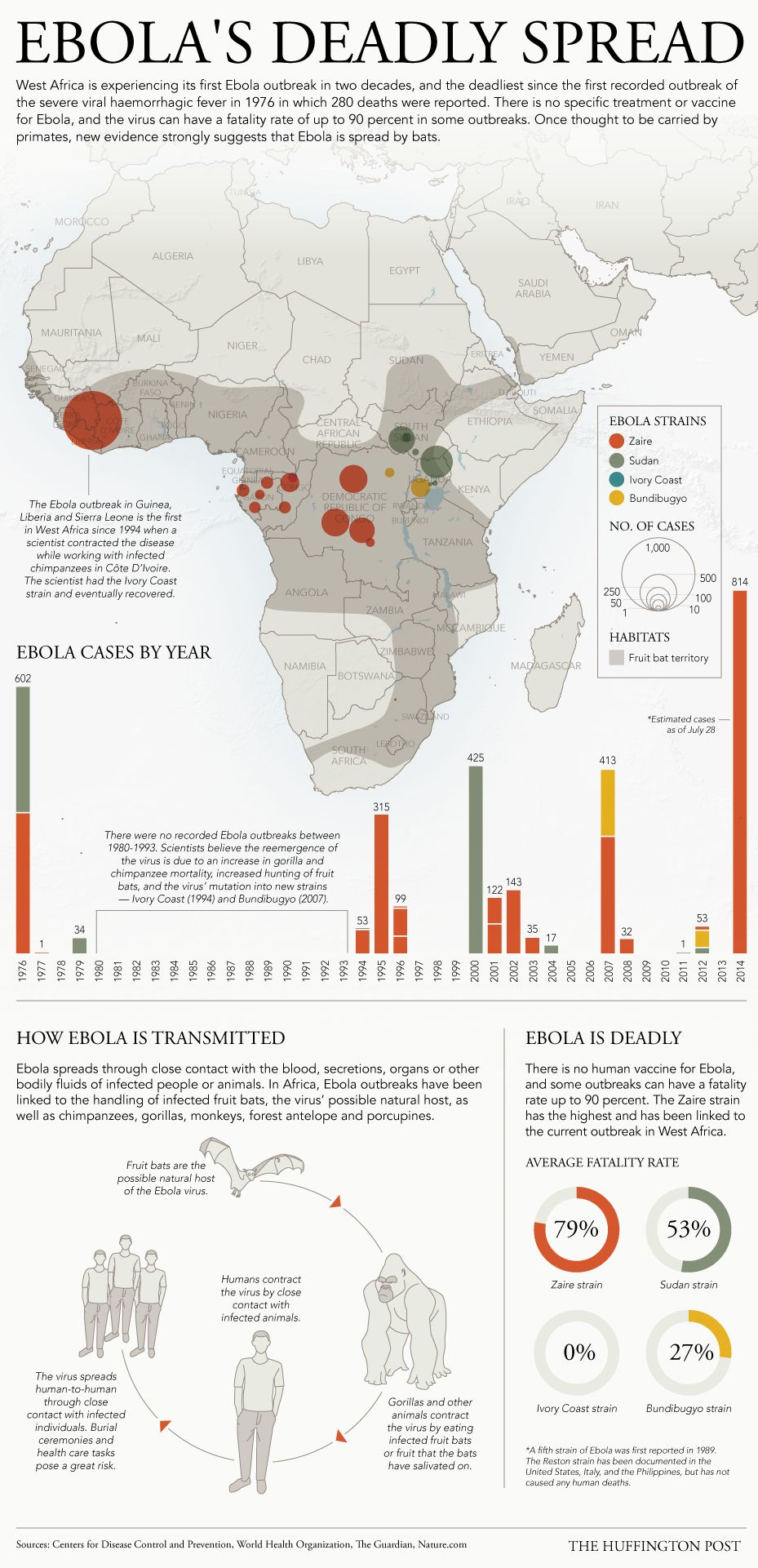 How Does Ebola Spread? The Outbreak Of The Deadly Disease Mapped