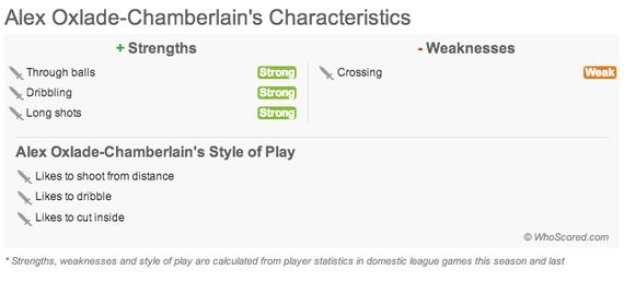 Player Focus: Why Oxlade-Chamberlain Has to Start for