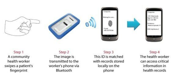 Fingerprint Points to the Future of