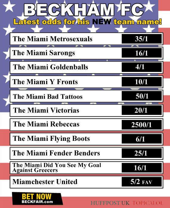 Latest Odds On David Beckham's Miami Soccer Team