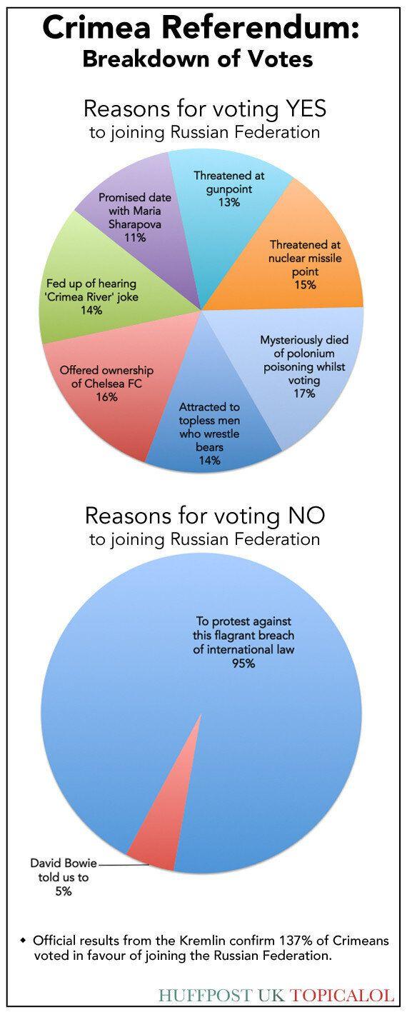 Crimea Referendum: A Breakdown Of How People