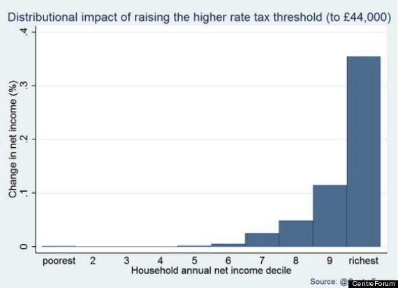 Budget 2014: George Osborne Raising 40p Tax Threshold Would Help Rich Most