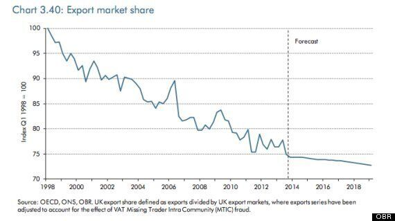 Budget 2014: Two Hugely Awkward UK Exports Graphs Osborne Doesn't Want You To
