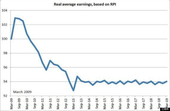 Budget 2014: OBR Chart Shows Brits' Wages Won't Rise For
