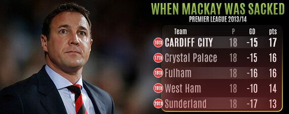 Team Focus: Is Malky Mackay the Right Man for Crystal
