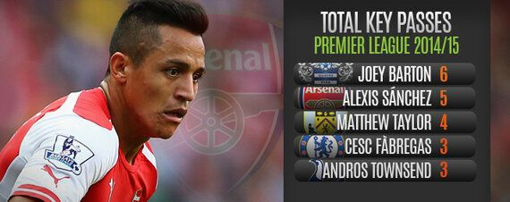 Player Focus: Newcomers Impress on the Premier League's Opening