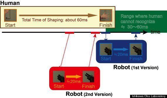 Janken Rock-Paper-Scissors Robot Simply Can't Lose