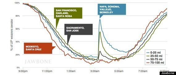Napa Earthquake Captured By Fitness