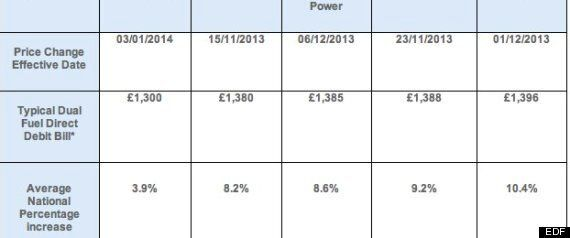 EDF Unveils 3.9% Price Rise, Warns Of Another If Green Taxes Not