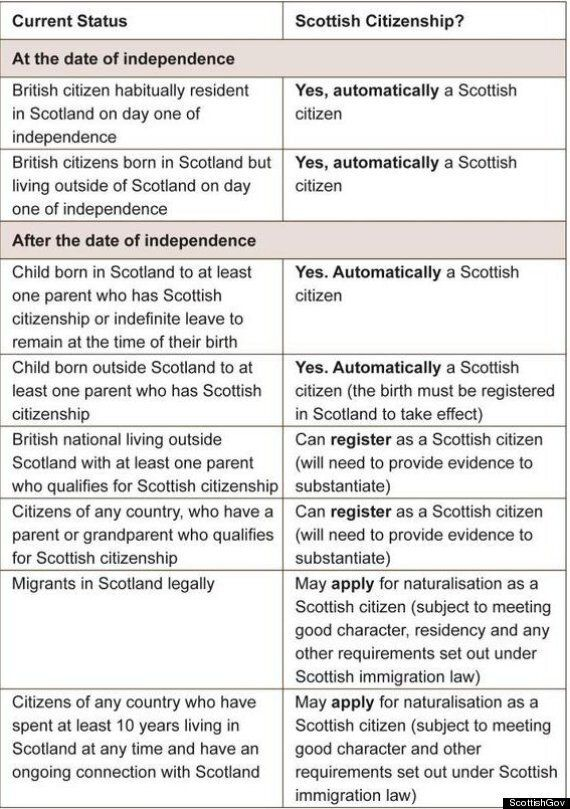 Who Gets To Be A Scottish Citizen In An Independent