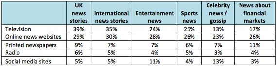 Social Media Users More Likely to Turn to Traditional Media for 'Important' News