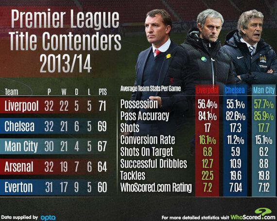 The Premier League Title