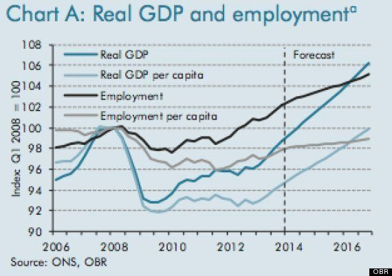 Britons Will Not 'Really Feel' The UK's Economic Recovery Until 2017