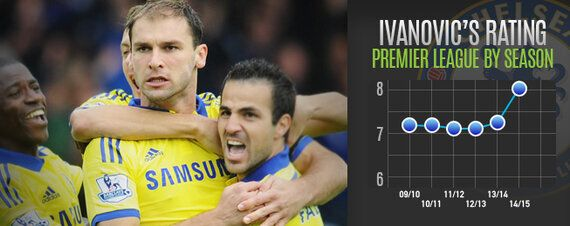 Player Focus: Dependable Ivanovic Key to Chelsea's Blistering