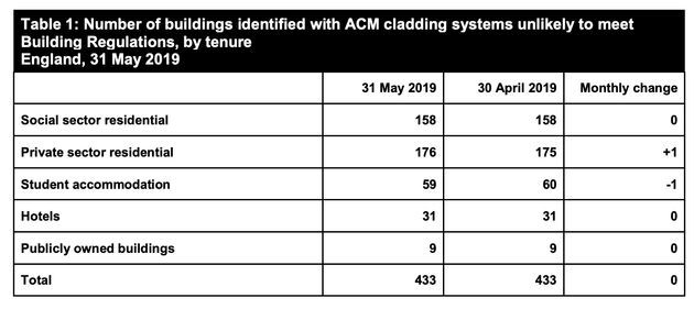Grenfell-Style Cladding Still On More Than 300 Towerblocks Two Years After
