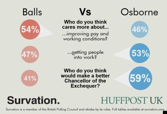 Poll: George Osborne Would Make A Better Bank Manager Than Ed