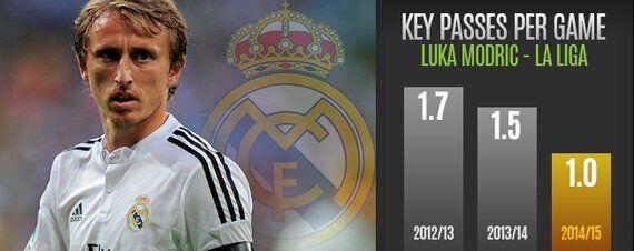 Player Focus: Modest Modric Madrid's Superstar in the