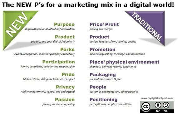 In a Digital World Are the 4 P's of Marketing Still