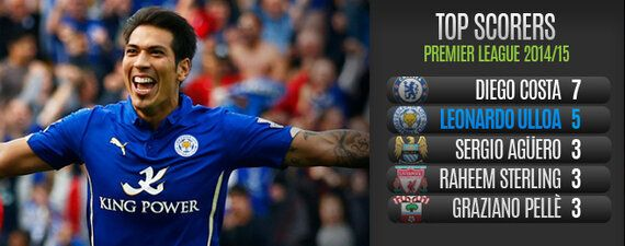 Player Focus: Lethal Ulloa Proving His Early Doubters