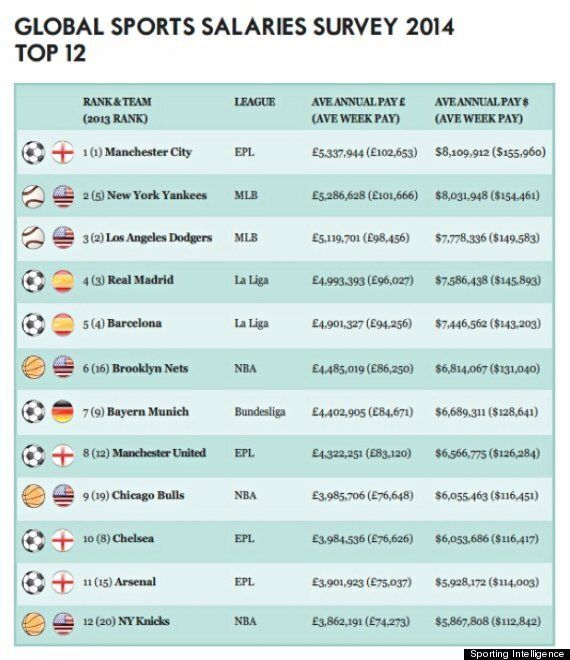 Manchester City Highest Payers In World Sport, Ahead Of New York