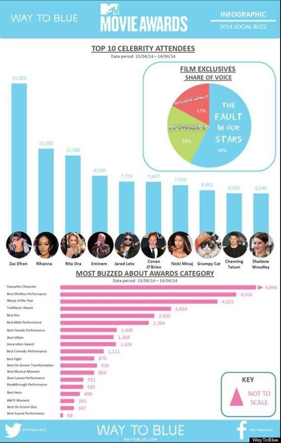 Zac Efron Dominates Discussion On Twitter And Other Social Media At MTV Movie Awards - Who