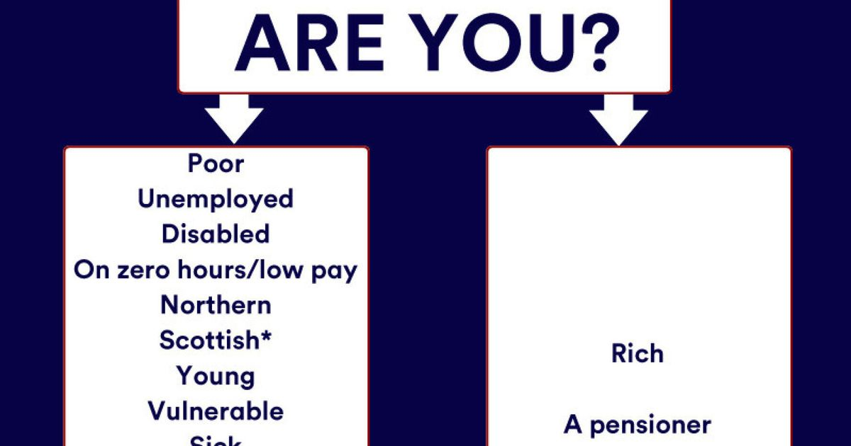 Affectingyou: How Does Tory Party Policy Affect You? Use Our Flowchart