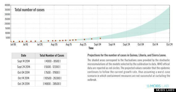 Ebola Now Has 50% Chance Of Reaching UK Within 3 Weeks, Scientists