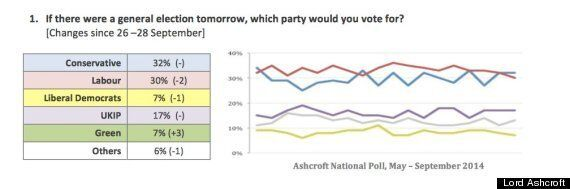 Liberal Democrats Now Tied With Greens In Fourth Place - New